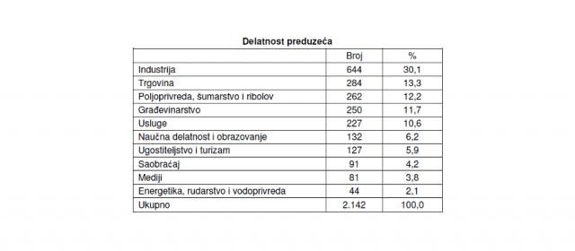 Analiza registra privatizovanih preduzeća u Srbiji putem aukcija i tendera
