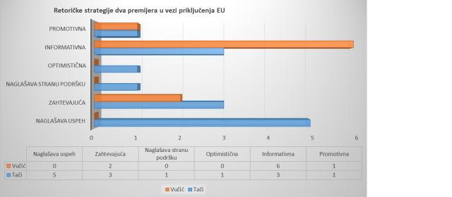 Uporedna analiza Tviter komunikacije Aleksandra Vučića i Hašima Tačija