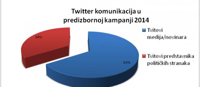 Monitoring Twitter komunikacije u predizbornoj kampanji 2014
