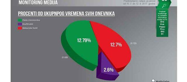 Medijska neprikosnovenost Aleksandra Vučića nije okrnjena